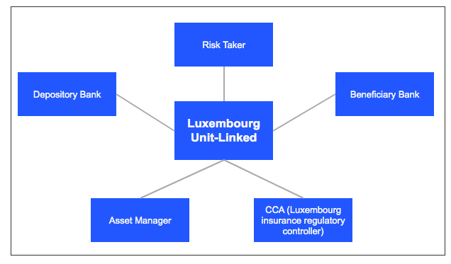 Luxembourg Unit-Linked product